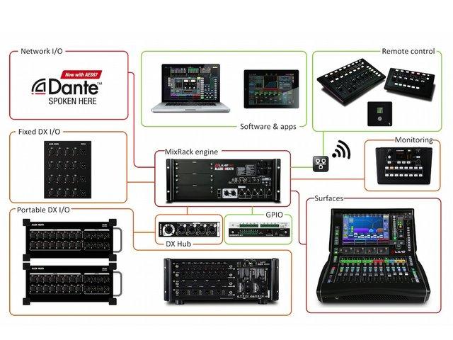dLive network Dante.jpg