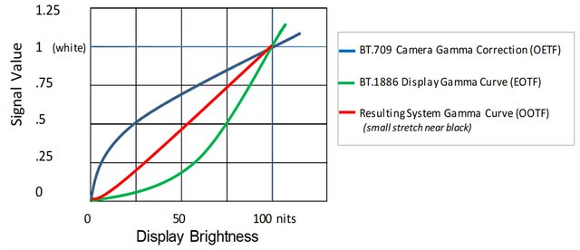 Fig2_System_Gamma_Curve.jpg